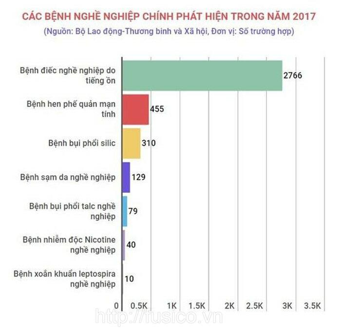 Thống kê bệnh điếc nghề nghiệp năm 2017